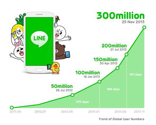 LINE kullanıcıları 400 milyonu aştı line uygulaması line ios line app line android line  mobil haber haber