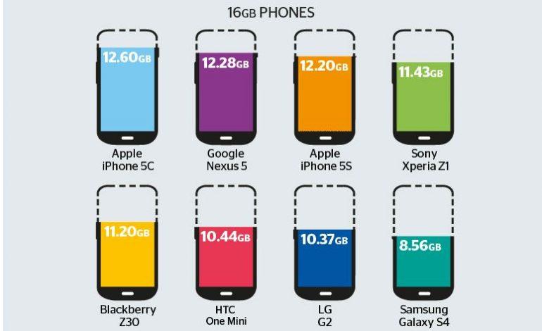 Hangi akıllı telefon daha fazla depolama alanı ile geliyor?