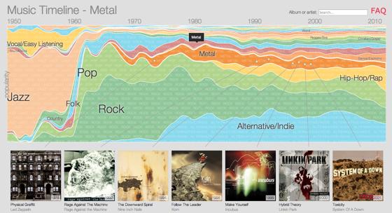 Google araştırma ekibinden müzik türlerinin tarihsel gelişimine grafiksel bakış!