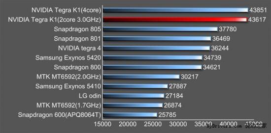 Nvidia-64-bit-Tegra-K1-benchmark-2