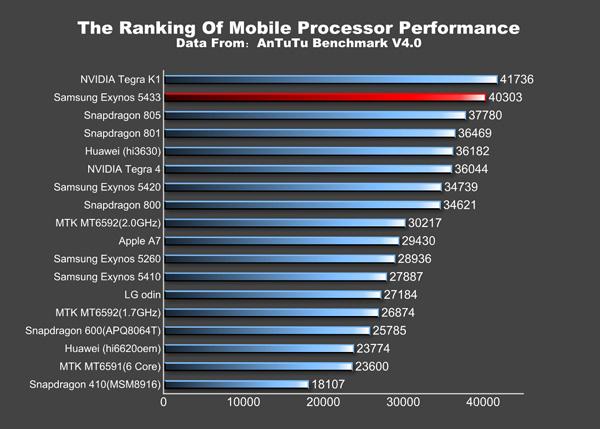 Galaxy note 4 exynos işlemcili versiyonunun detaylı benchmark