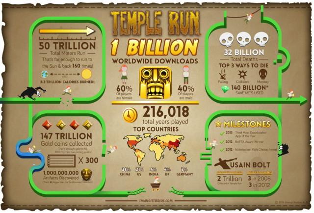 işte rakamlarla temple run