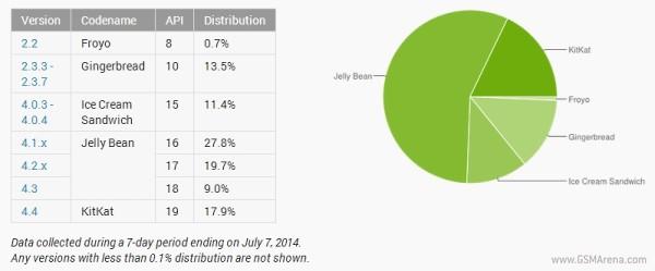 Android Haziran Ayı kullanımı