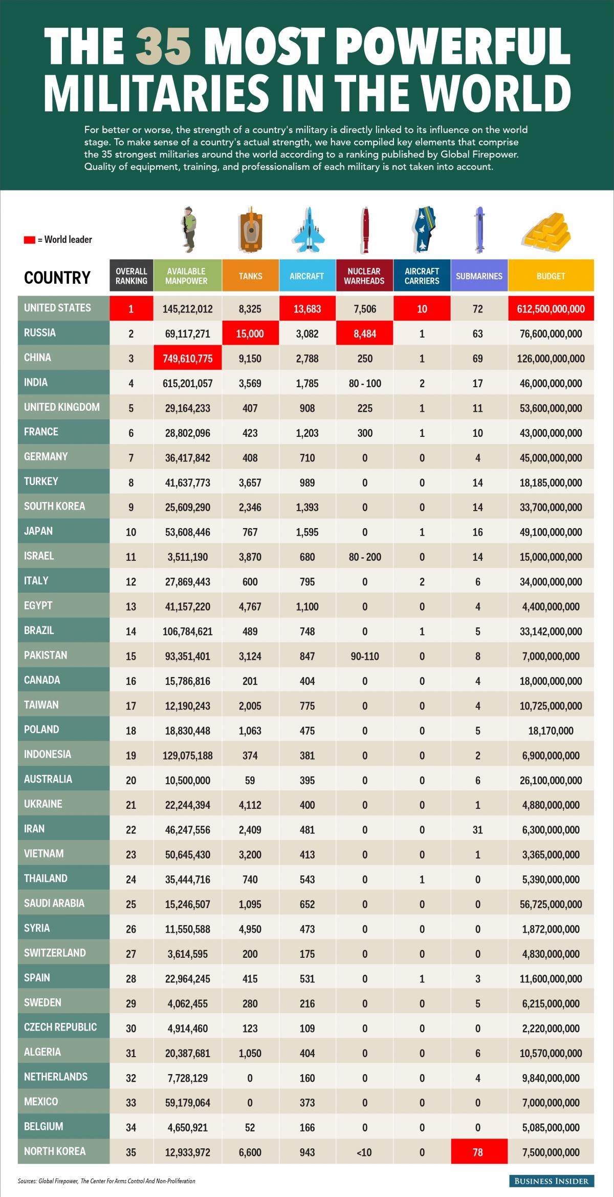 ABD birinci sırada Türkiye ise 8. sırada