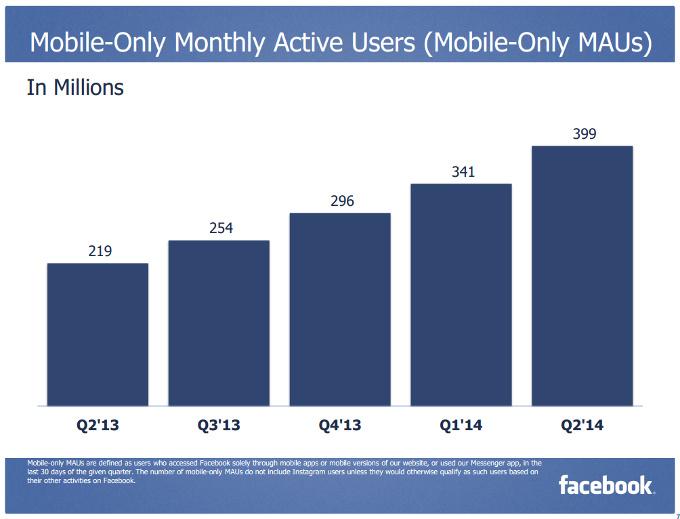 Facebook'un sadece mobil kullanıcı grafiği