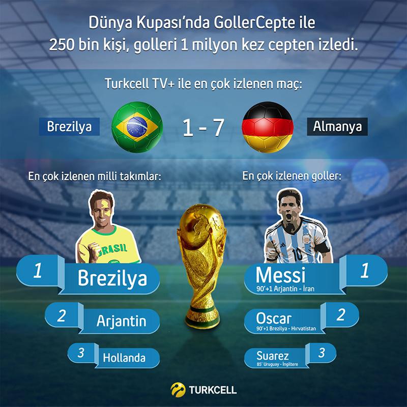 Kupa'nın efsanesi Arjantin Milli Takımı'nın golcüsü Lionel Messi, Turkcell GollerCepte uygulamasında en skorer isim oldu.
