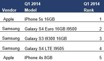 q1 de en çok satan ilk beş telefon
