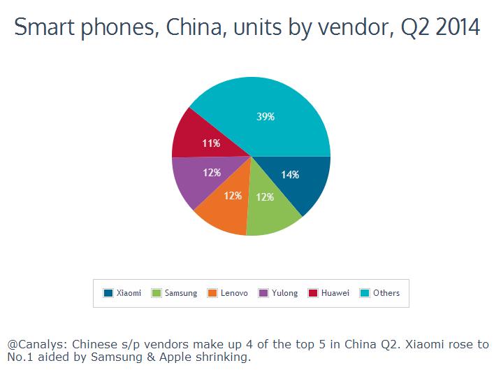 Xiaomi-Samsung-China-smartphone-market-share-Q2-2014-01
