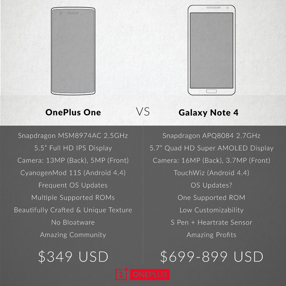 OnePlus One - Samsung Galaxy Note 4 karşılaştırması