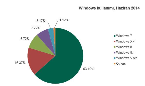 Windows XP'nin popülerliği her yıl yaklaşık yüzde 10 oranında azalmış durumda