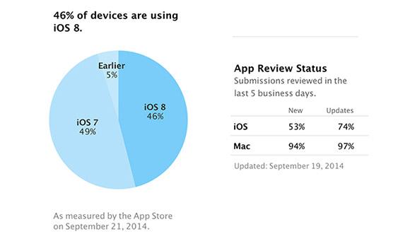iOS sistemlerinin dağılımı
