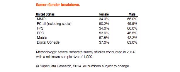Araştırma sonuçlarına göre kadın erkek oyuncu oranları