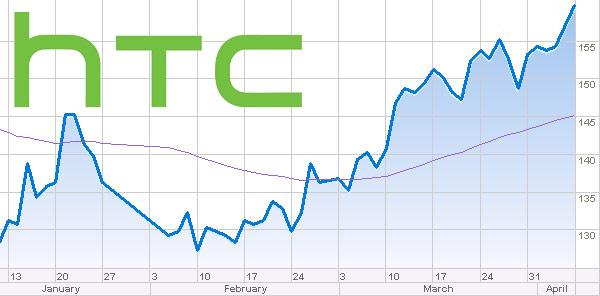 HTC 2014 Q3