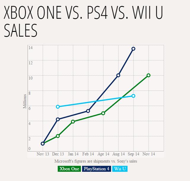 PS4 - Xbox One - Wii U'nun 2013 Kasım'ından bu zamana kadar ki satış grafikleri