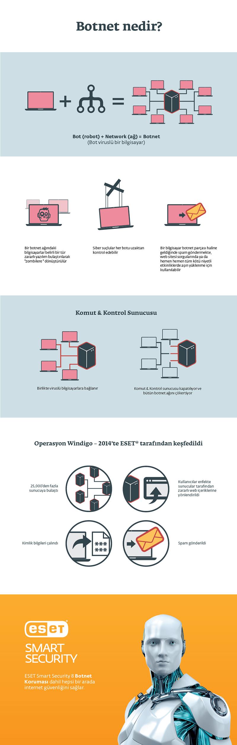 Botnet-Nedir