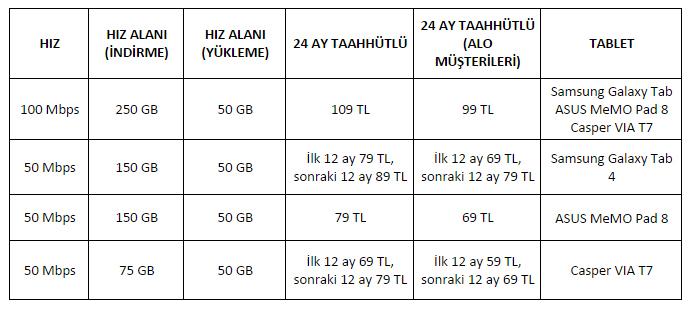 Turkcell tablet