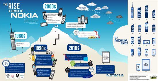 Nokia_Infographic