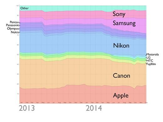 Flickr verilerine göre Apple, Nikon'u solladı