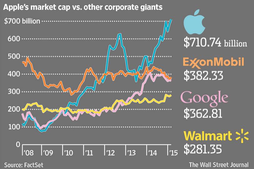 Apple 700 milyar dolar