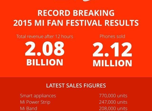 Xiaomi Guinness Dünya Rekorları Kitabı'na girdi