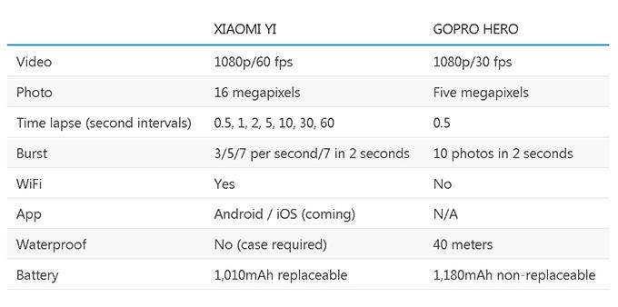 GoPro Hero vs Xiaomi Yi vv