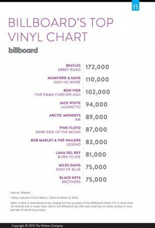 billboard-top-vinyl-chart-2010-2015-640x640
