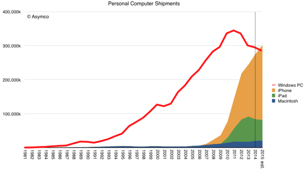 computer-shipments-2015