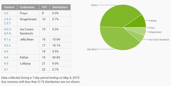 android-platform-versions-may-2015