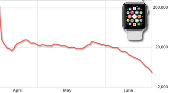 Apple Watch satışları açılış haftasından sonra yüzde 90 düştü
