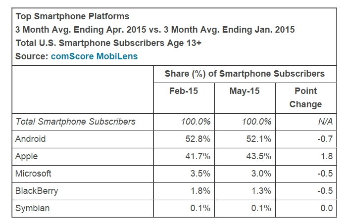 comScore-the-state-of-the-US-smartphone-market (1)