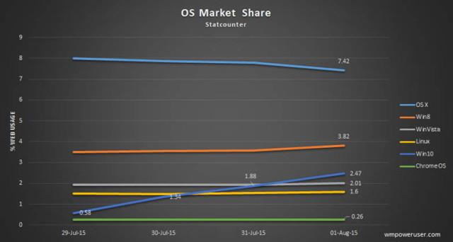 windows-10-market-share-640x342