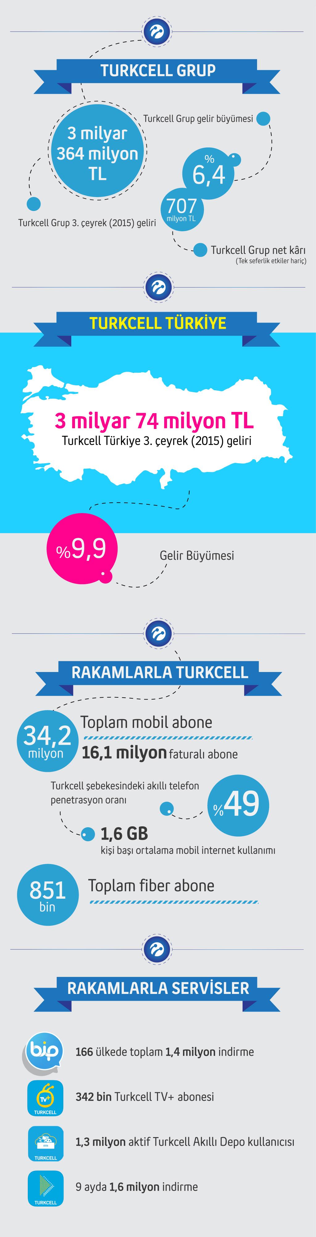 turkcell_q3_info