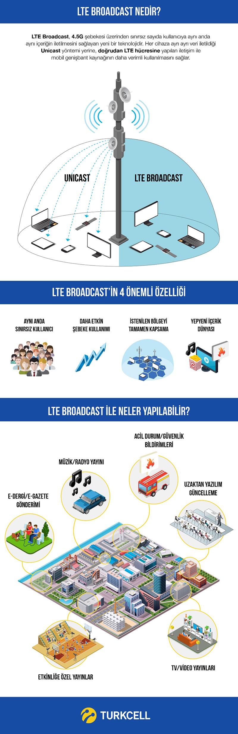 LTE_Broadcast_infografik