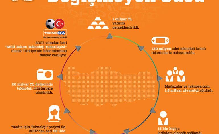TeknoSA, 15 yılda 130 milyon ürünü tüketicilerle buluşturdu, Türkiye'yi teknoloji ile donattı