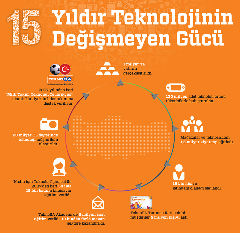 TeknoSA_15yıl_İnfografik