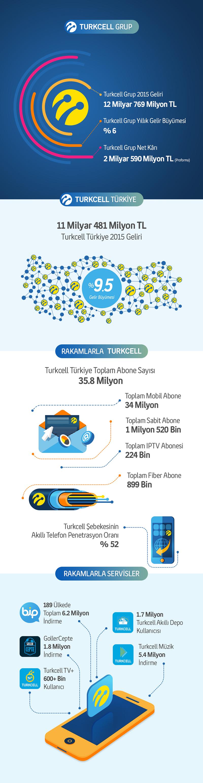 Turkcell_Q4_2015_infografik