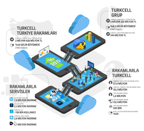 Turkcell İnfografik