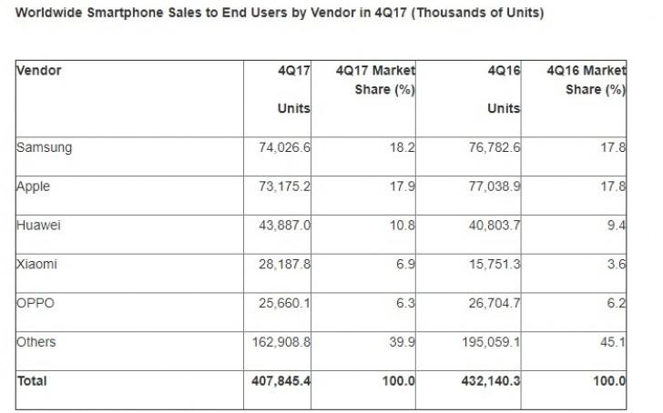 Akıllı Telefon Satışları 2017 Q4 (1)