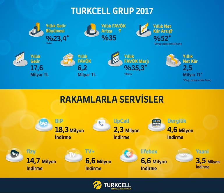 Turkcell abone sayısı