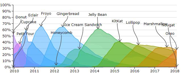 Android sürümlerini kısa tarihi