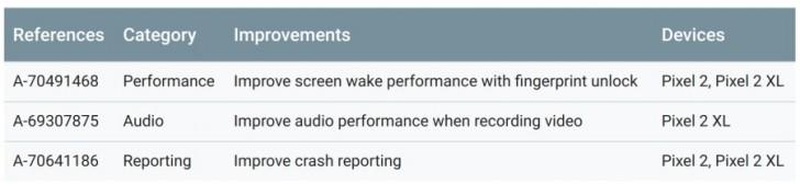 Android Mart güvenlik yaması