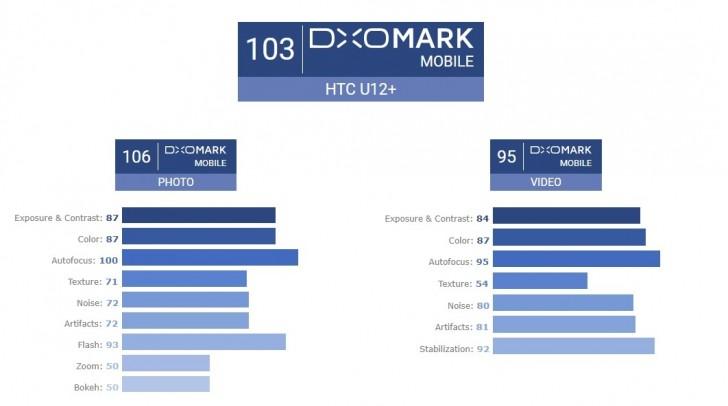 HTC U12+ DxOMark