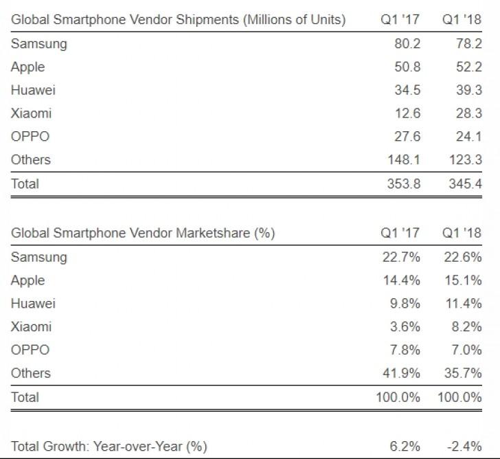 Xiaomi dünyanın en büyük dördüncü telefon üreticisi