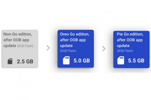 Android Go Pie tanıtıldı. Daha hızlı ve daha hafif!