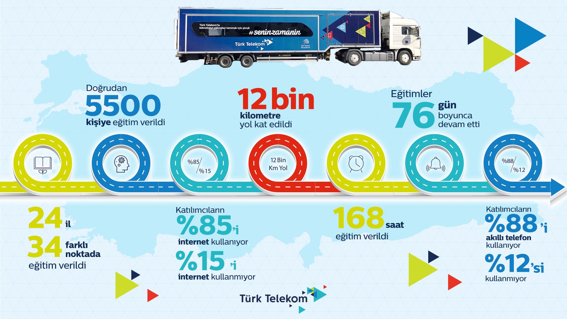 Türk Telekom Eğitim Tırı İnografik