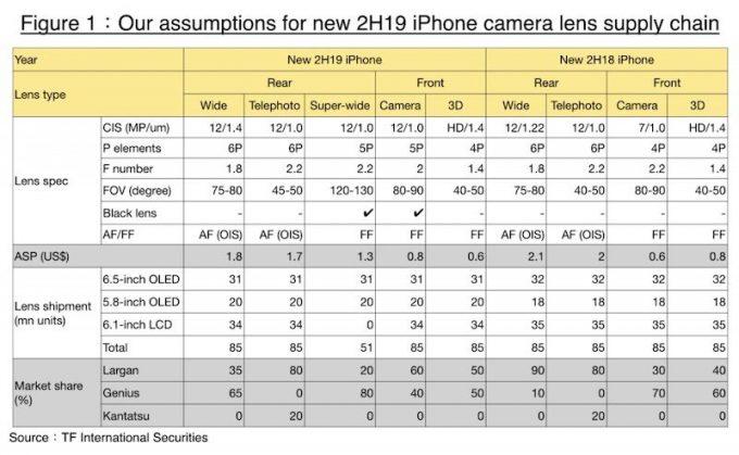 yeni iPhone kameralar