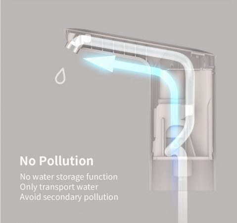 Akıllı su pompası 3LIFE