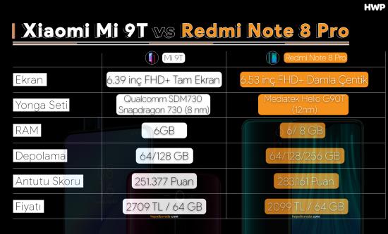 Mi 9T vs Redmi Note 8