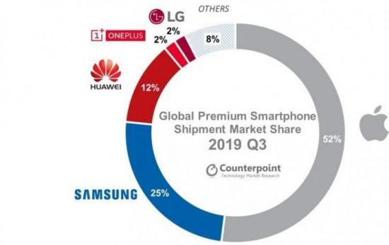 Telefon piyasası 2019 Q3