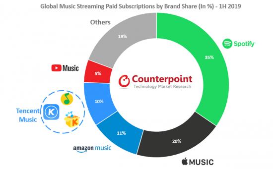 Müzik platformları